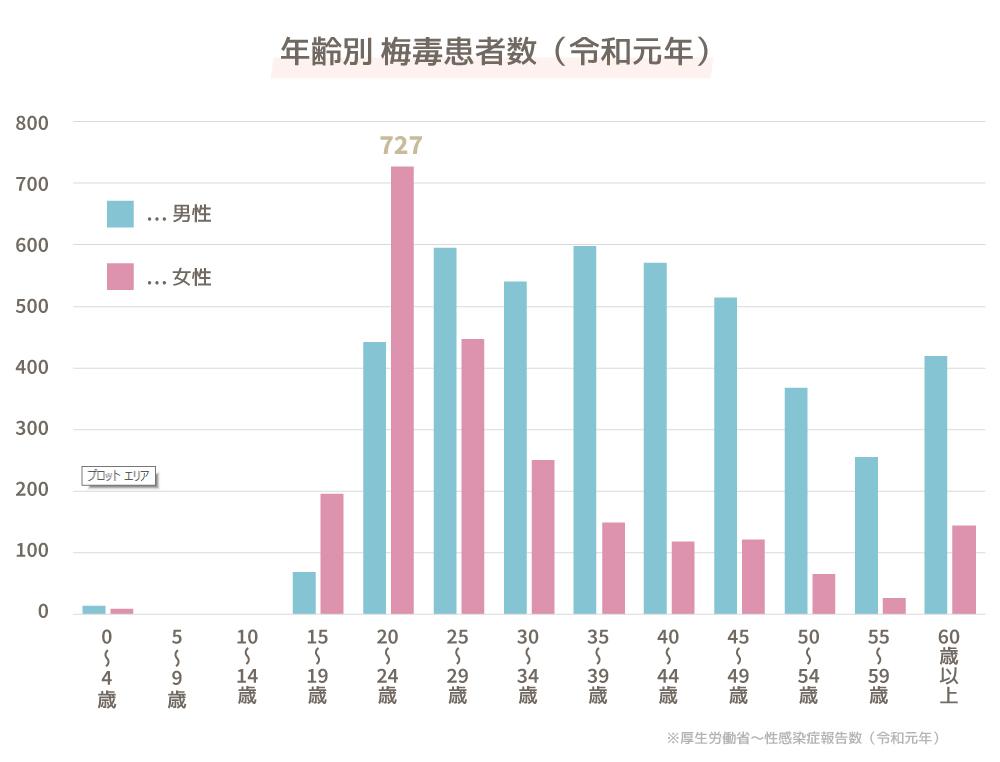 年齢別梅毒患者数(令和元年)